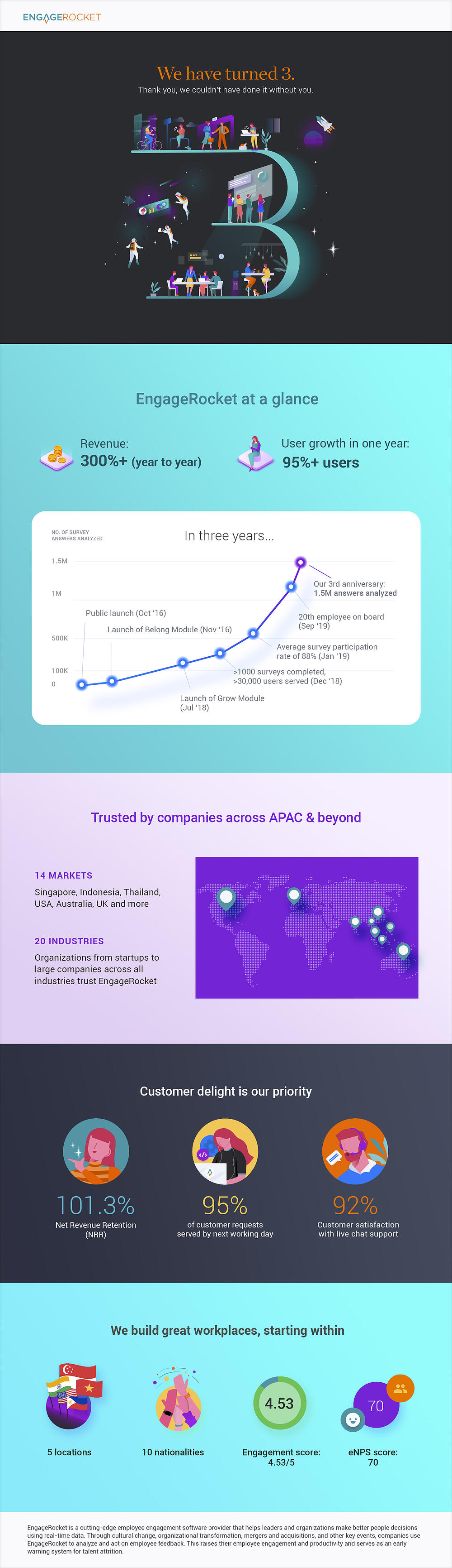3rd-anniversary-infographic (2)