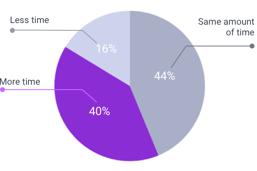 Pie Chart Stress Levels
