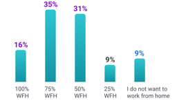 Preferences for working from home
