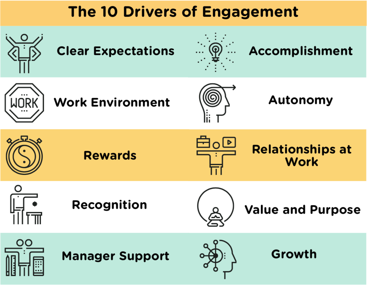 The 10 Drivers of Engagement